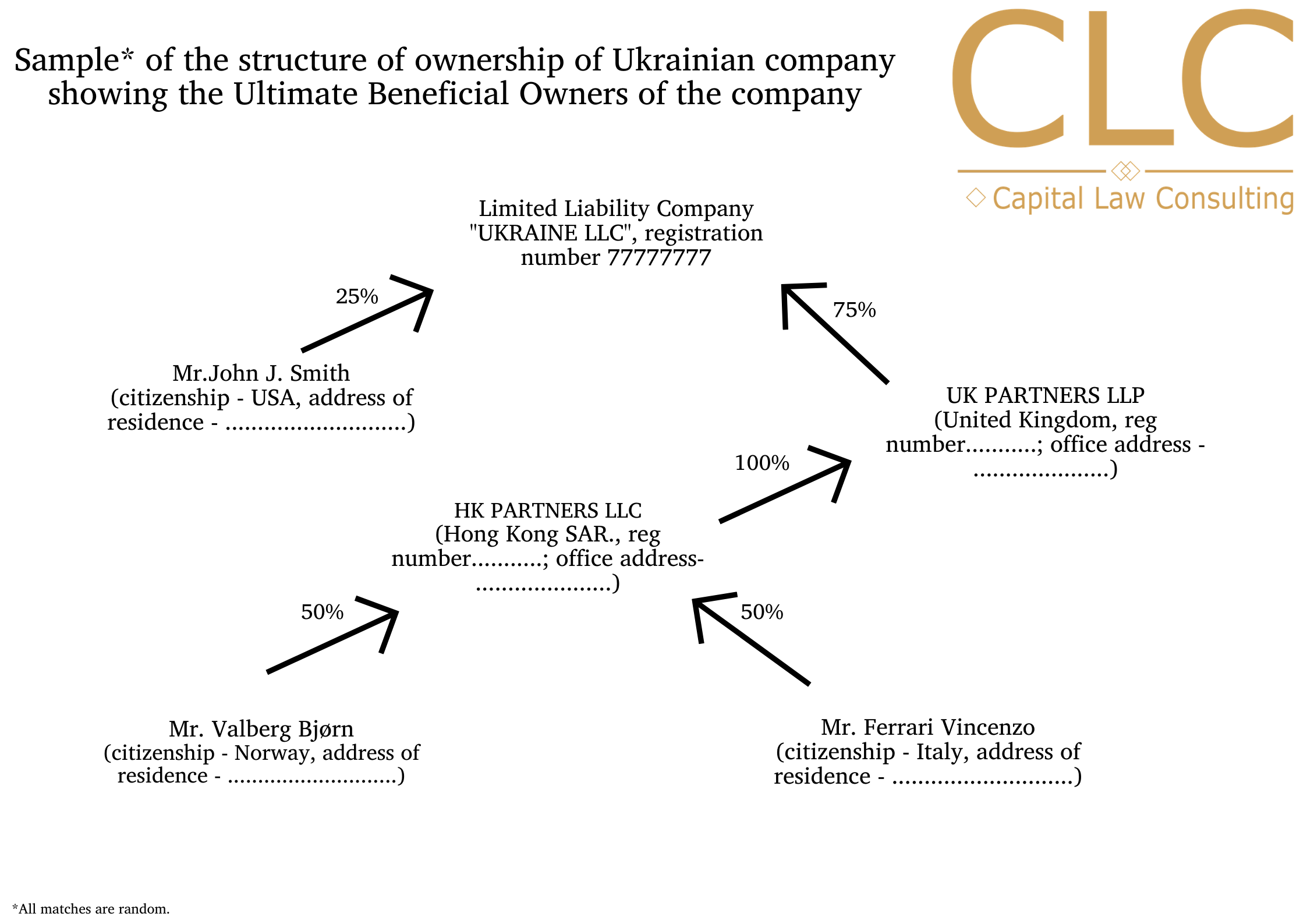 ubo ukraine company structure ownership